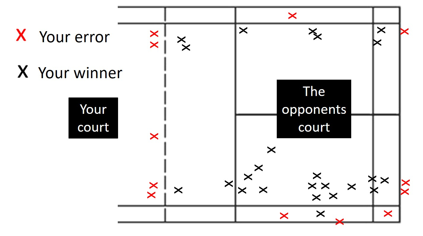 badminton analysis sheet