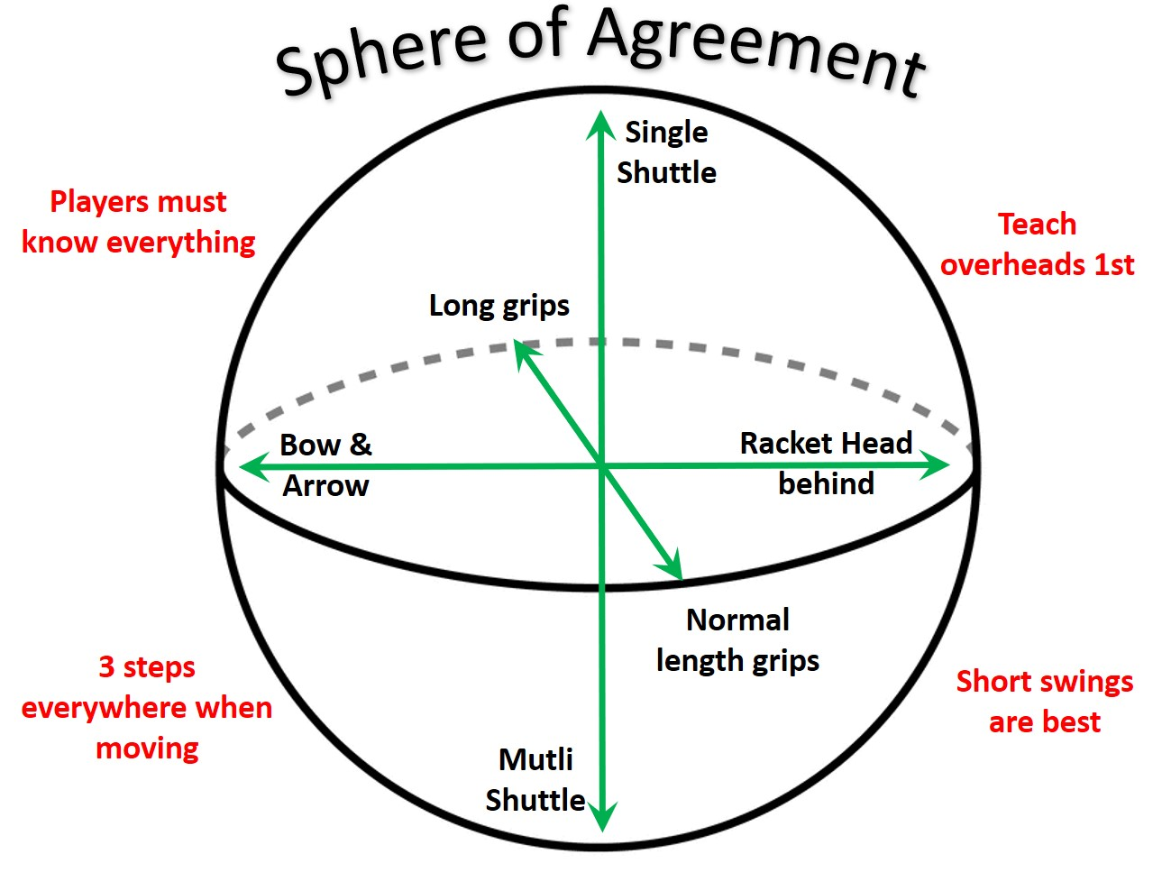 Badminton Sphere of agreement